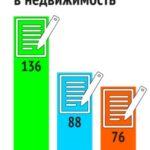 Вид на жительство в Латвии за инвестиции: занимательная статистика за 2018 год